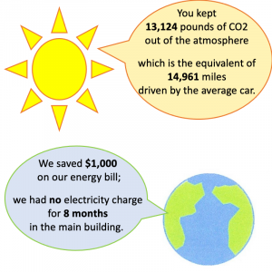 We kept 13,124 pounds of carbon dioxide out of the atmosphere and saved $1000 with our pandemic thermostat presets.